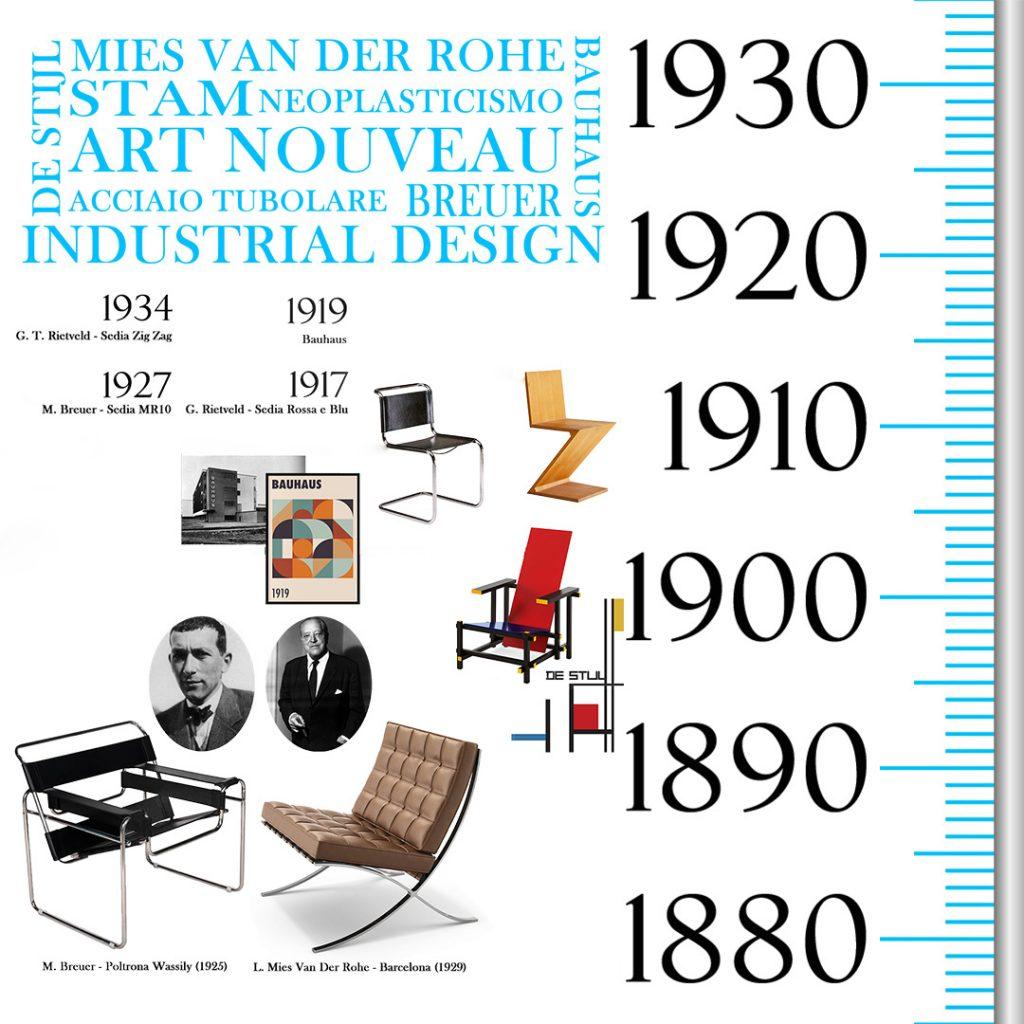 storia-del-design-1900