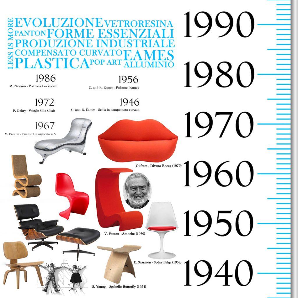 storia-design-1950