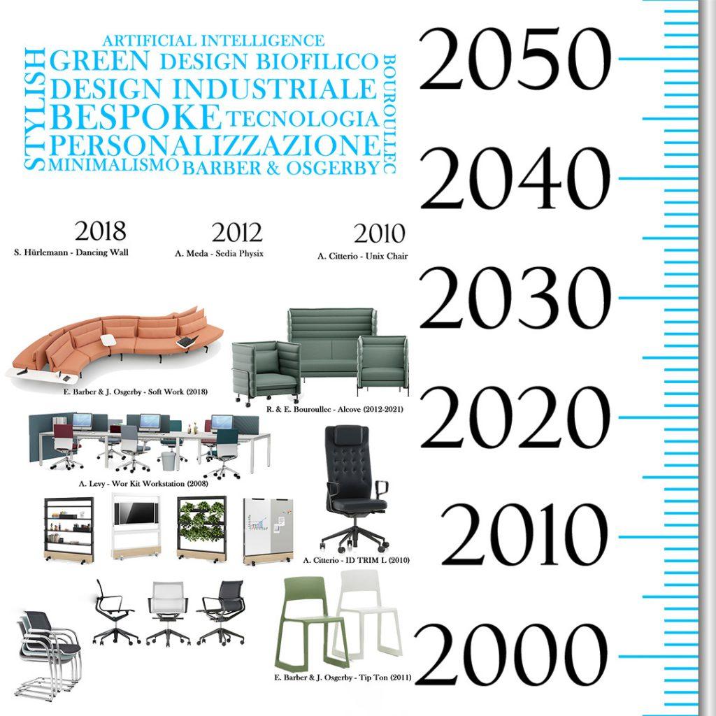 storia-design-2000